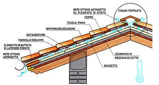 Mobili Lavelli Sezione Tetto In Legno Non Ventilato